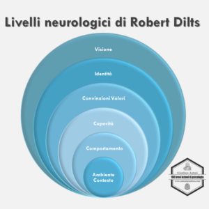 livelli neurologici robert dilts